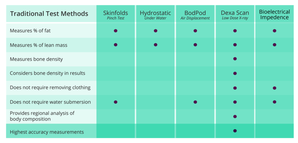 Dexa Scan (DXA) vs other Body Fat Testing Methods